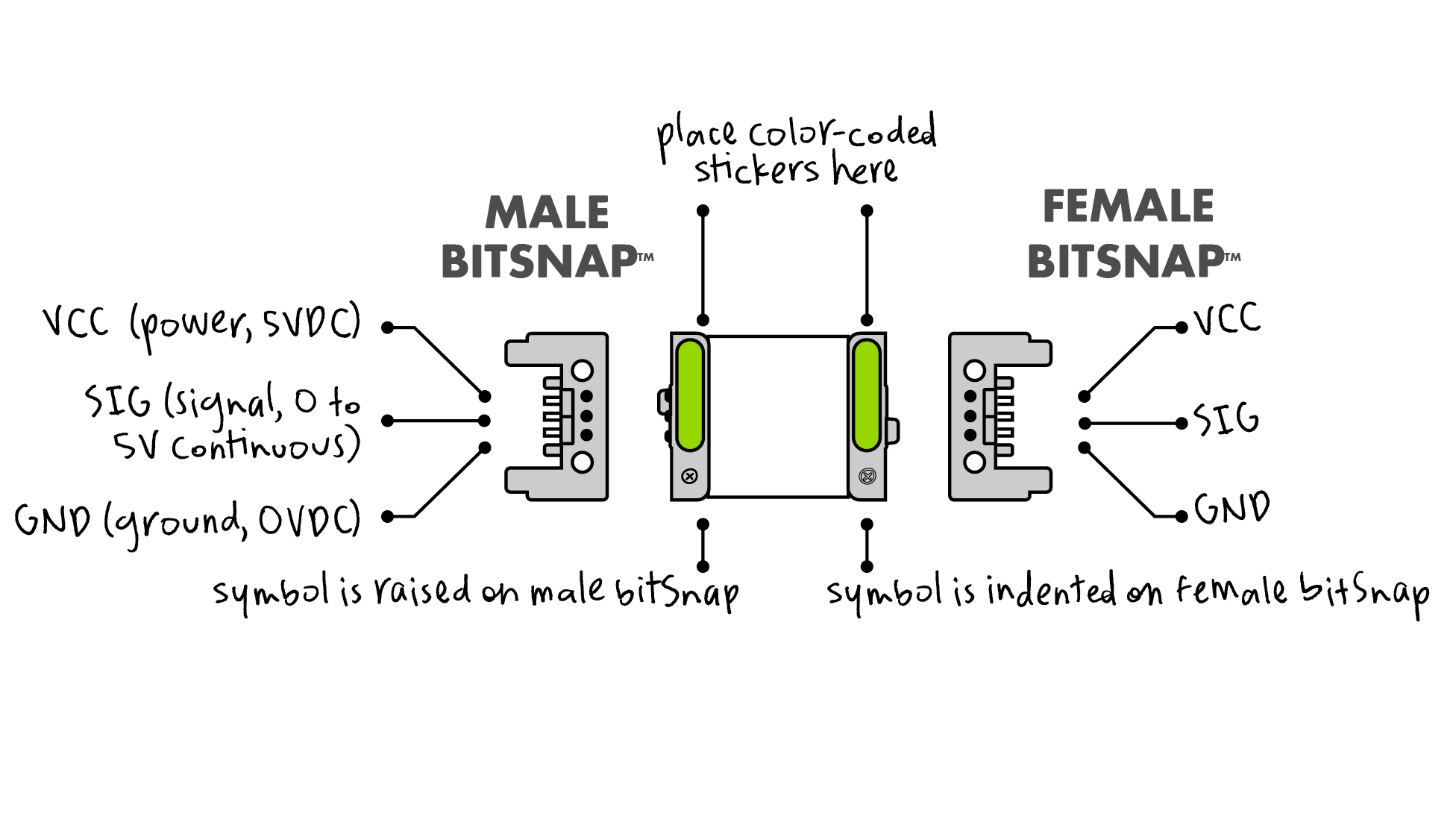 width=500 height=281 /></p> <p><span>bitSnaps allow you to snap Bits together with ease and prevent you from connecting Bits the wrong way. Included in this package are 12 gray bitSnaps (6 female and 6 male connectors) and corresponding blue  pink  orange  and green stickers to identify whether your new Bit is a power  input  wire  or output.</span></p> <p><span style=font-size: 1em;><span>• </span>USERS : Ages 8+</span><br /><span style=font-size: 1em;><span>• </span>SIZES : Height 2.54 cm x Width 9.53 cm x Length 19.05 cm</span><br /><span style=font-size: 1em;><span>• </span>WEIGHT : 0.01</span><span style=font-size: 1em;> kg/ </span><span style=font-size: 1em;>0.02lbs</span></p> <p>Product Code & UPC<br /><span>• </span>LB-660-0017-0000A : 810876020589</p> <p><span><br /></span></p> <p><span><br /></span></p> 				  </div> 			  </div> 			  <div role=