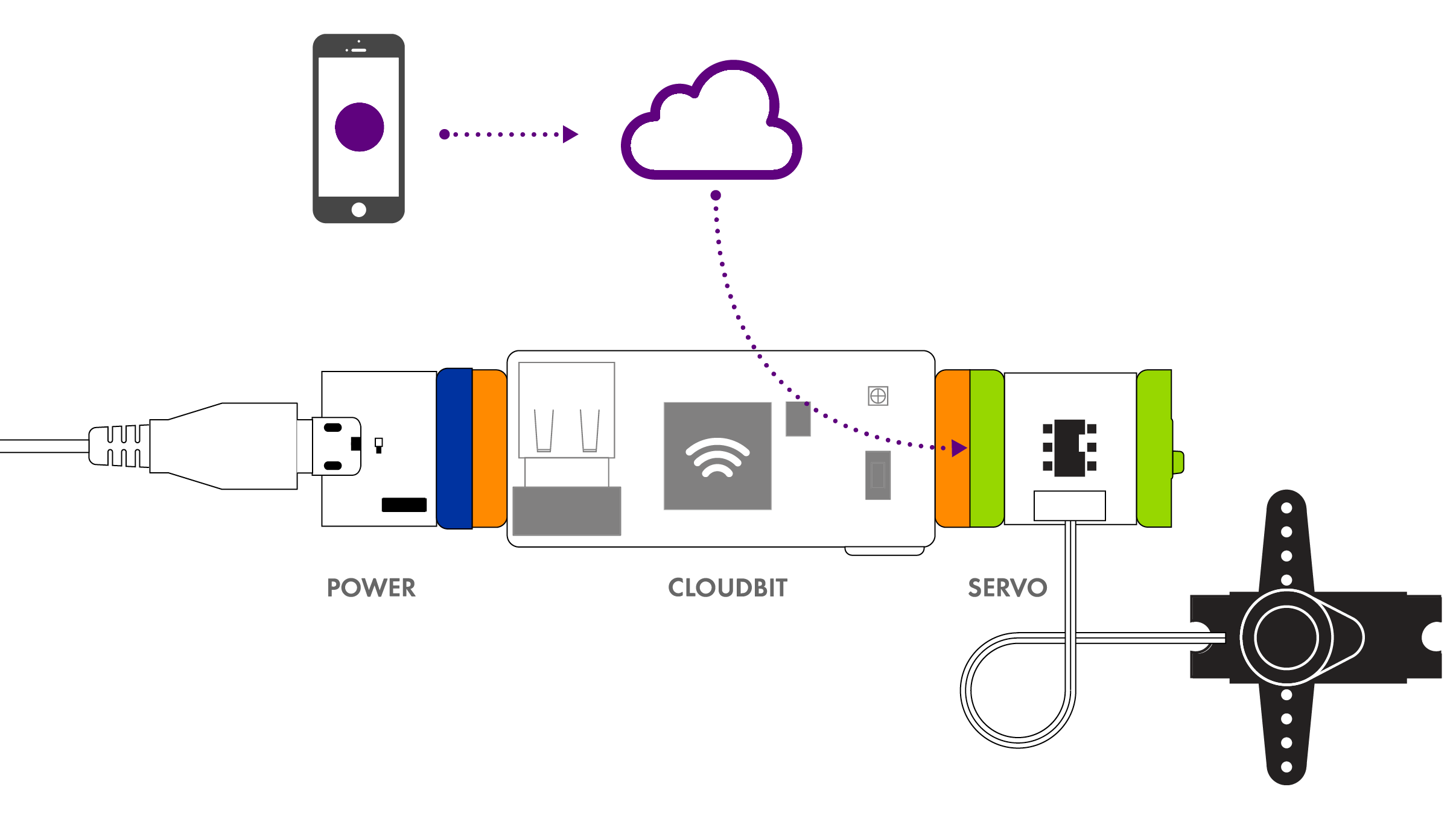 width=500 height=281 /></p> <p class=Banner-description u-fontWeight300 hidden-xs><span>The cloudBit acts as an input by receiving signal from your littleBits circuit and sending it to the internet. This means you can make a smart doorbell that tweets at you when someone pushes a littleBits button  or a burglar alarm to send you a text message if someone activates the littleBits sound trigger.</span></p> <p class=Banner-description u-fontWeight300 hidden-xs><span><img src=http://d1hxhfsggnhjjy.cloudfront.net/assets/products/bits/cloudbit/circuit-2-b12c66c769817a581153db0fed1ff12822e9613d4e6548e39aee83582c1c6f1e.png alt=