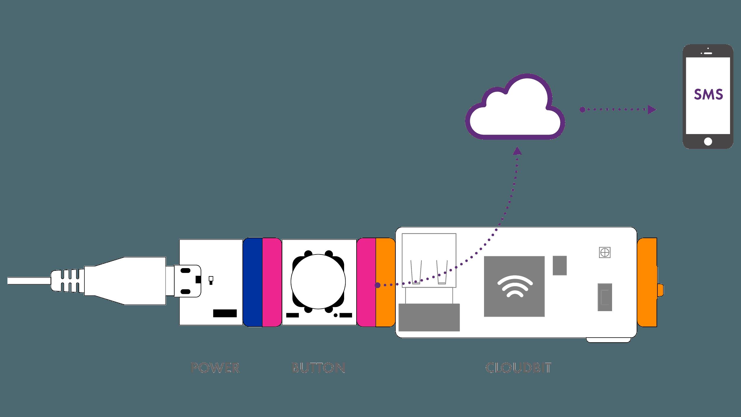 littlebits wire bits - cloudbit