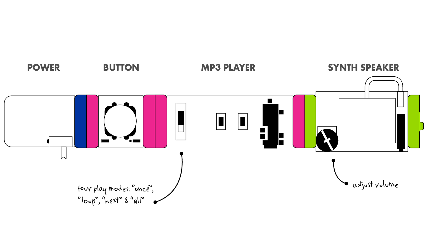 LittleBits Input Bits - Mp3 Player